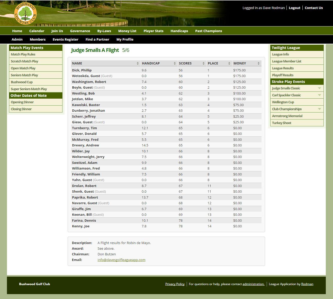Tournament Scores